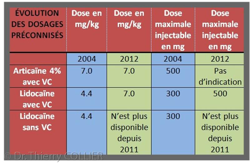 tableau dosages malamed 2004 2012
