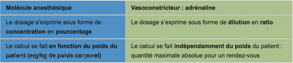 calcul_dose_anesthesie_5_tableau_1