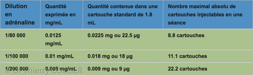 calcul_dose_anesthesie_5_tableau_2
