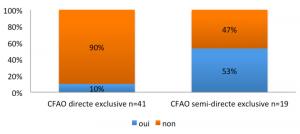 Fig. 4 : Pourcentages de praticiens pour qui l'acquisition d'une caméra optique a permis une meilleure communication avec leur prothésiste en fonction du type de CFAO utilisé
