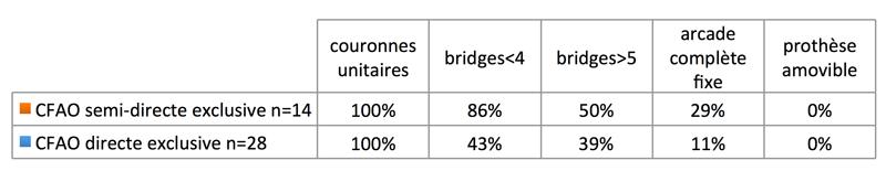 Fig. 4 : Pourcentages de praticiens réalisant différents types de prothèses fixes implanto-portées à partir d'une empreinte optique