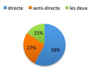 Fig. 2 : Pourcentages de praticiens ayant recours aux différents types de CFAO