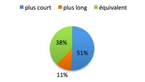 Fig. 2 : Pourcentages des praticiens estimant le temps de mise en oeuvre d'une empreinte optique par rapport à celui d'une empreinte conventionnelle