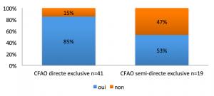 Fig. 3 : Pourcentages des praticiens estimant que l'empreinte optique leur permet de réduire le nombre de séances en fonction du type de CFAO utilisé.