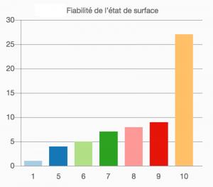 Fiabilité de l'état de surface