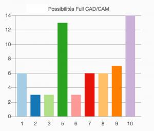 Possibilités full CAD/CAM