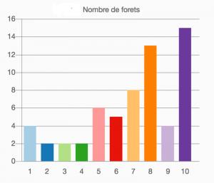 Nombre de forets