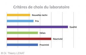 Fig. 3 : Critères de choix du laboratoire.