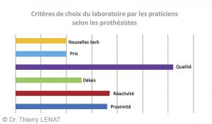 Fig. 5 : Critères de choix du laboratoire par les praticiens selon les prothésistes.